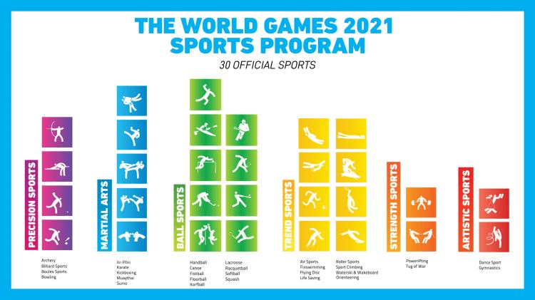 The World Games 2021 Birmingham sports