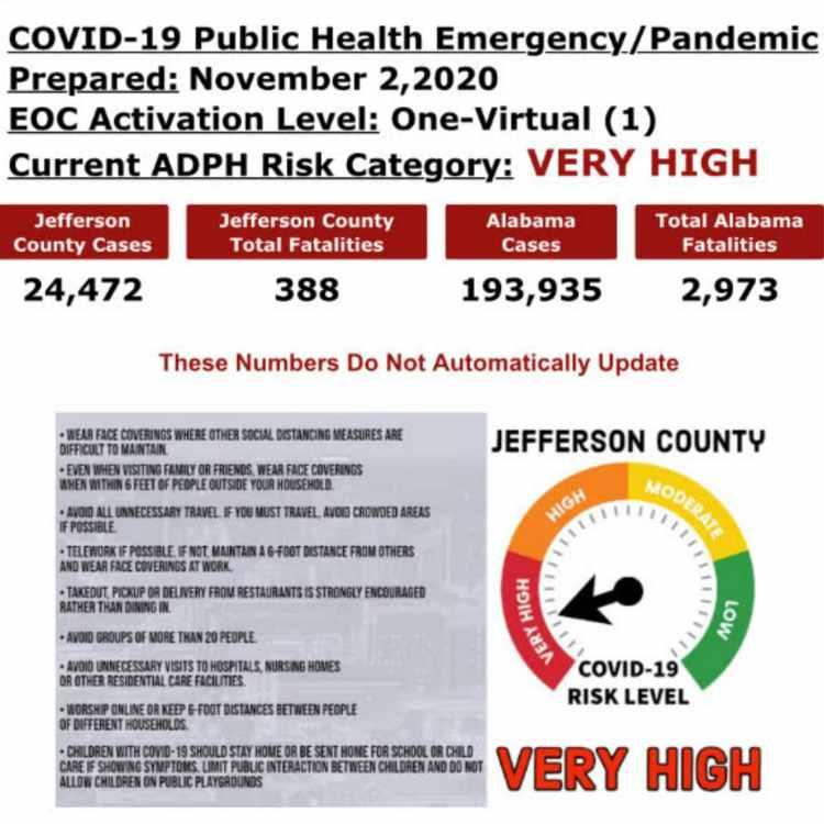 COVID risk categories   hospitalizations in Birmingham, Alabama are up