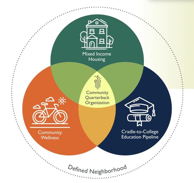 Purpose built communities model