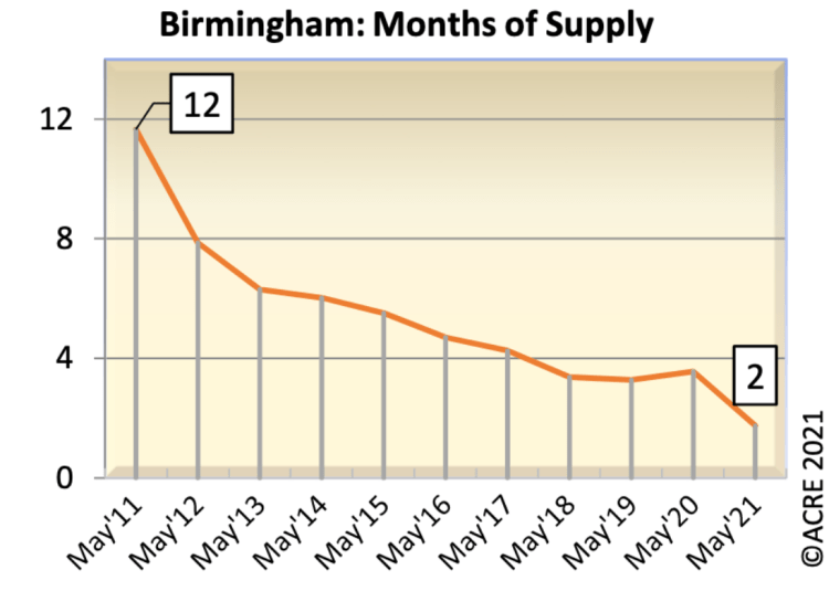 Housing inventory months of supply