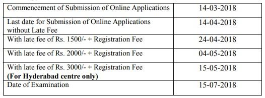 TS SET 2018 Latest date, Application fee TS SET