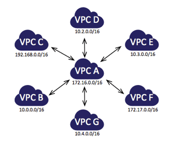 vpc-peered-many