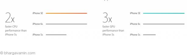 iphone-se-processor