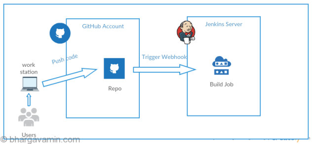 Run-Jenkins-Job-on-Git-Push-Event-Automatically-Architecture