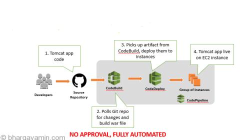 CI-CD-TomcatApp-Architecture