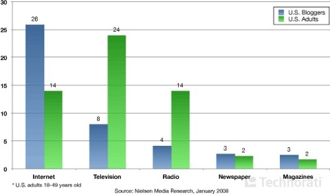 chart-p5-timespent.jpg