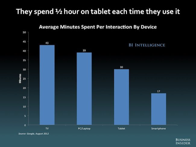 Tablet users time spent
