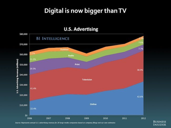 US Advertising