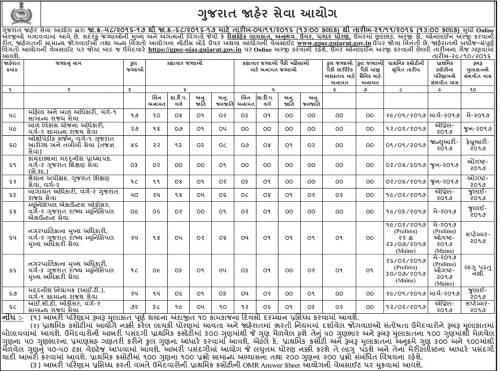 GPSC 310 Various Posts Recruitment 2016