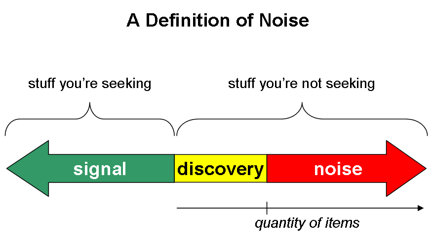 a-definition-of-noise
