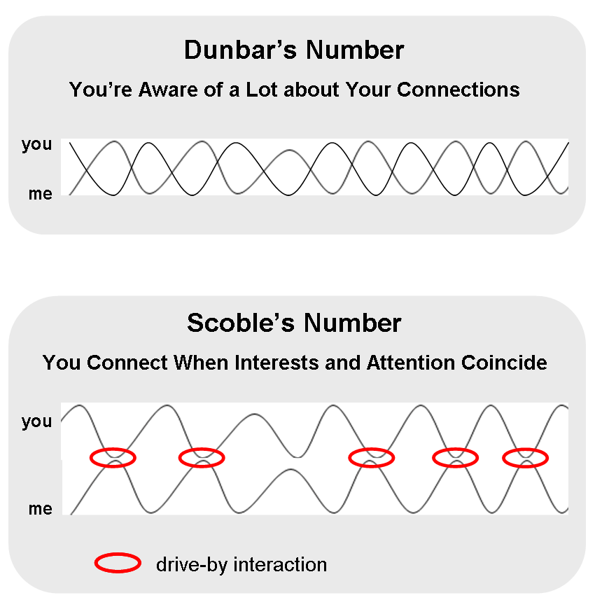 scobles-number