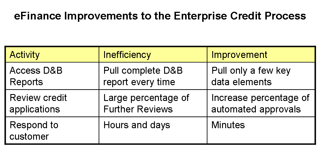 efinance-improvements-to-credit-process