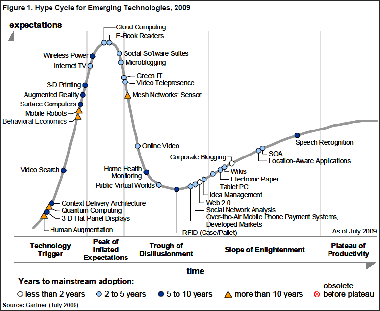 Gartner Emerging Technologies Hype Cycle 2009