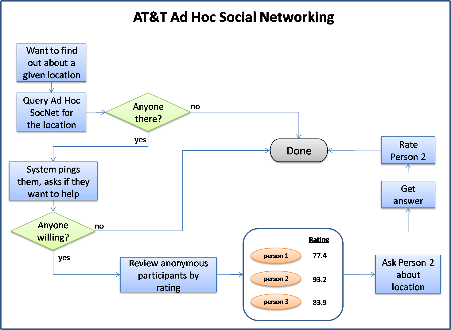 Ad Hoc Social Networking process flow