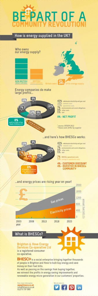 BHESCo Infographic_Energy Supply UK