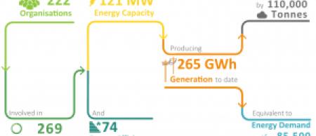 community owned energy england