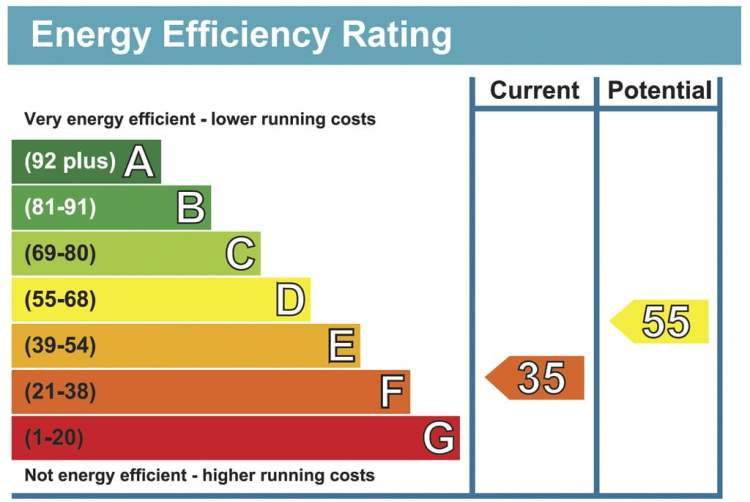 Brighton and Hove Energy Services Blog - Minimum Energy Efficiency Standard MEES EPC Table