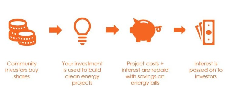 Investing in Community Energy - Brighton Hove Energy Services Cooperative - How Community Investment Are Used To Develop Community Energy Projects