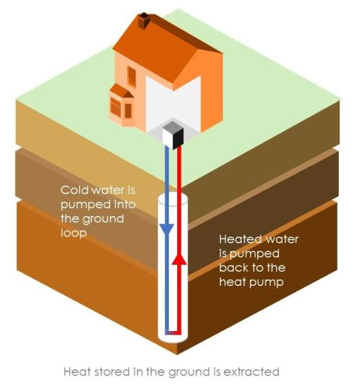 low carbon rural heat network - sussex kent - brighton hove energy services
