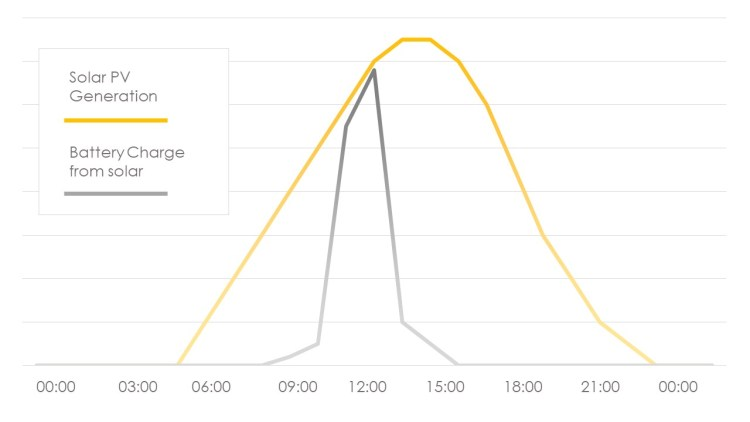 time of use tariff - solar generation v battery charge