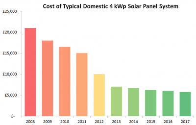 cost of solar panels UK 2008 - 2017