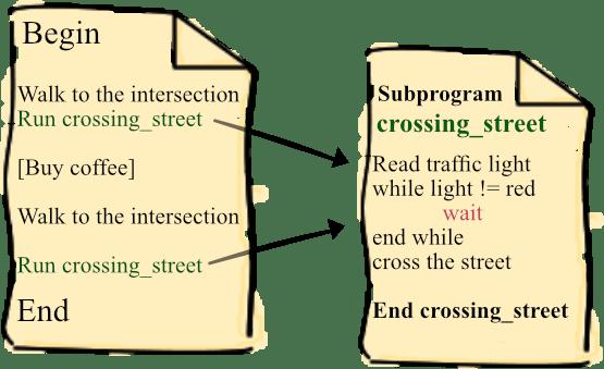 Subprogram