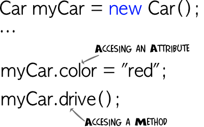 Accessing attributes and methods