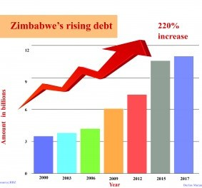 Vision 2030 A Pipe Dream If Debt Issue is not Resolved: ZIMCODD