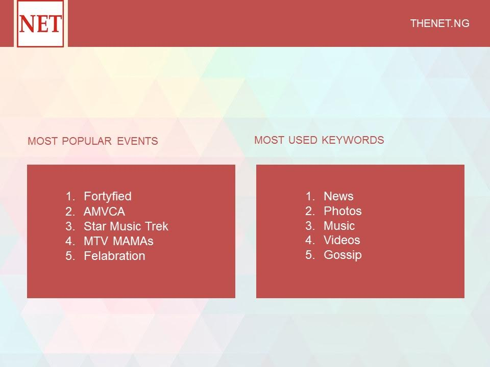 Most Popular Events