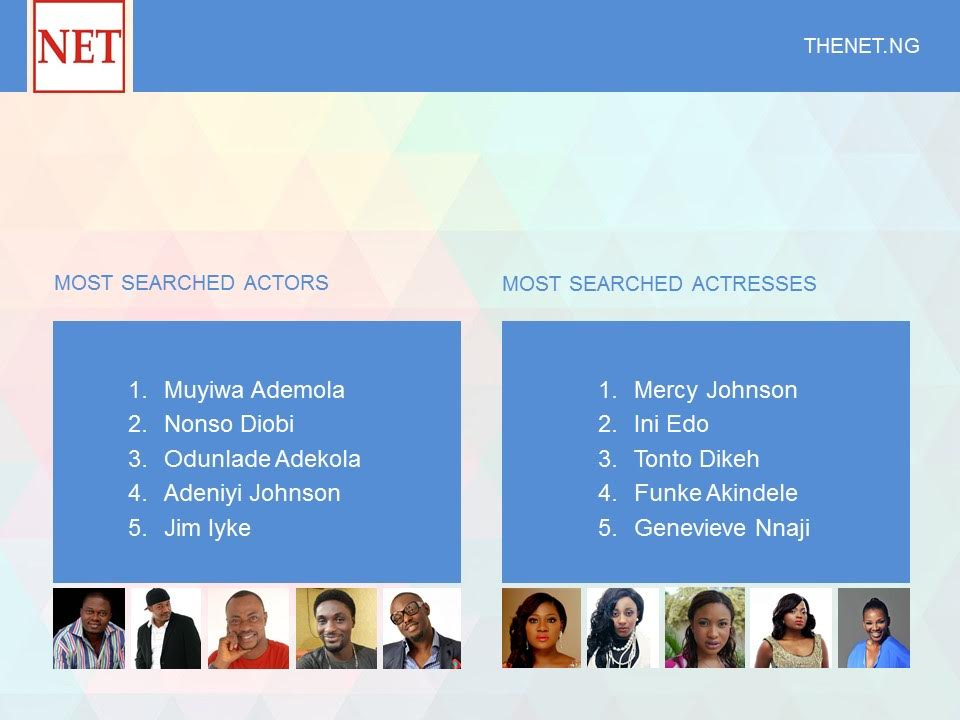 Most searched actor:actress