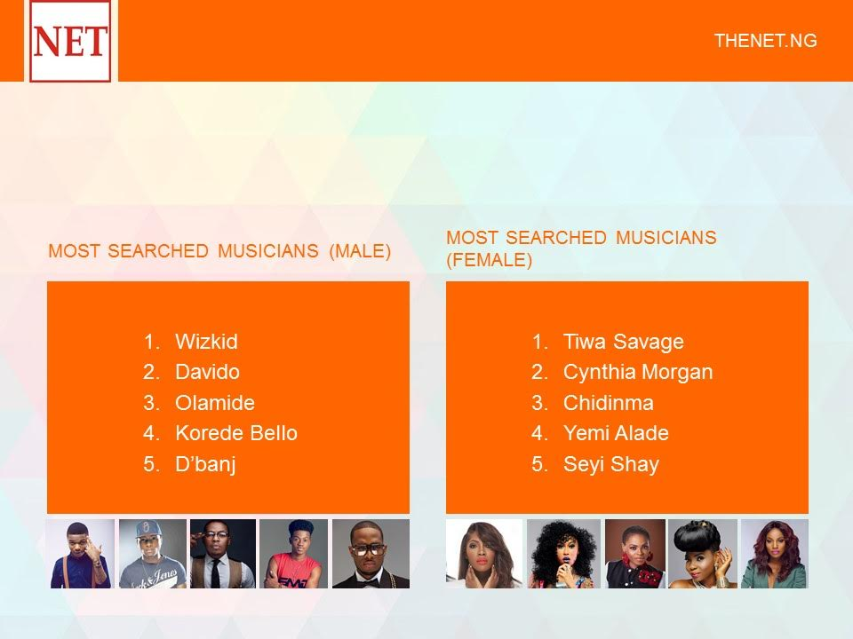 Most searched musicians on theNETng