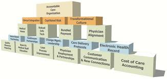 Benefits Of Acos To Both Patients And Providers Bhm Healthcare Solutions