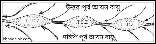 আন্তঃক্রান্তীয় সম্মিলন অঞ্চল (ITCZ Or, Inter-Tropical Convergence Zone)