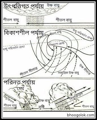ক্রান্তীয় ঘূর্ণবাত বা উষ্ণমন্ডলীয় ঘূর্ণবাত (Tropical Cyclone)