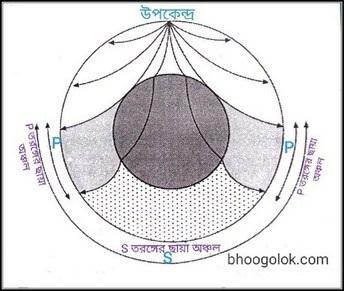 ভূমিকম্পের ছায়া বলয় বা ছায়া অঞ্চল (Seismic Shadow Zone)