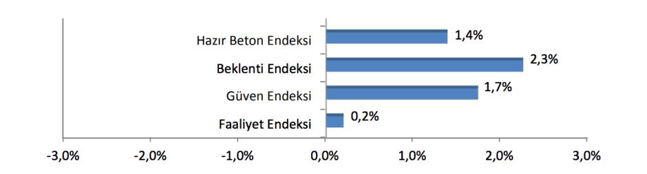 Endeks Değerlerindeki Değişim (Önceki Yılın Aynı Ayına Göre, %)