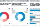 CBOS: Polacy nie wierzą w zarzuty PiS o sfałszowaniu wyborów