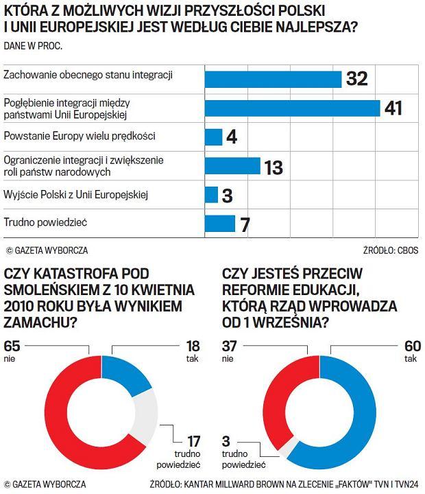 Zestawienie ostatnich sondaży opinii publicznej