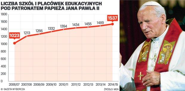 Liczba szkół i placówek edukacyjnych pod patronatem Jana Pawła II