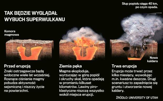 Wybuch superwulkanu