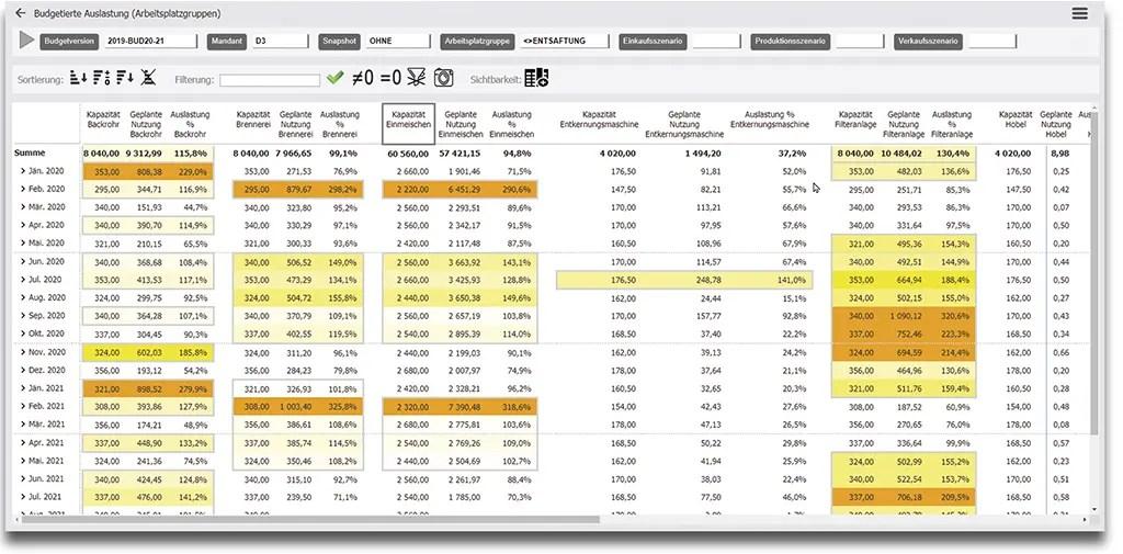 Business Intelligence für die Controlling Auslastung mit Budget prüfen inkl. Produktionsauslastung erstellen mit Dynamics 365 Finance & Operations