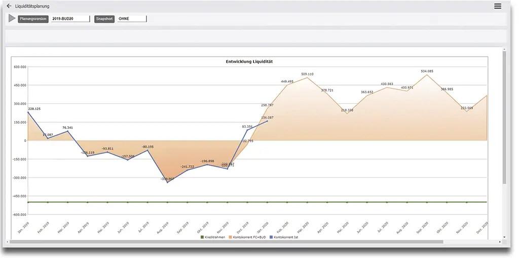 Business Intelligence für Liquiditätsplanung, Liquiditätsanalyse und Kostenrechnung mit Dynamics 365 Finance Operations und Business Central