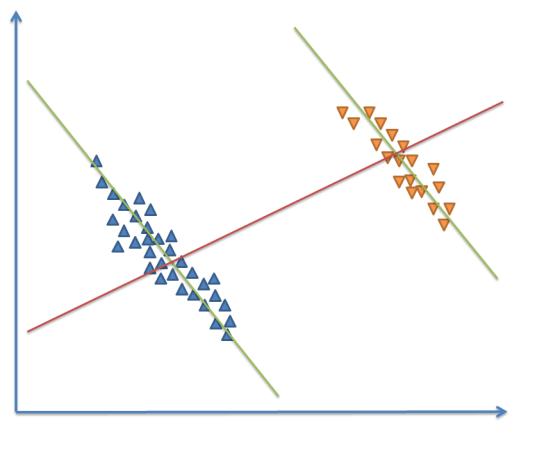 Paradoks Simpsona - wizualizacja graficzna