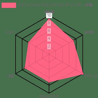 エピックマックスファスト評価チャート