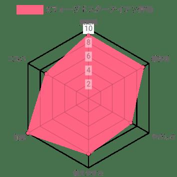 xフォージドスターアイアンレーダーチャート