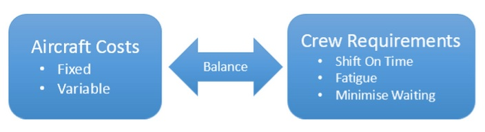 Balancing FIFO Complexity