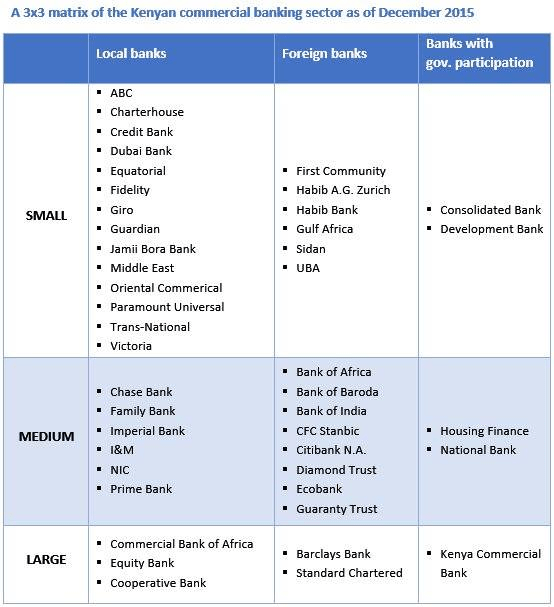 3.x3 matrix of Kenyan Banks