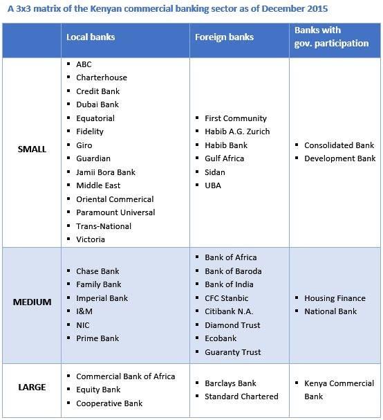 3.x3 matrix of Kenyan Banks