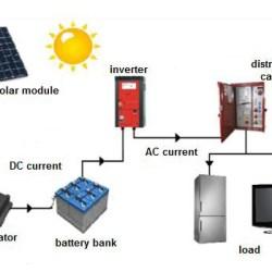 SOLAR POWER SERVICE KENYA.0748644971..0778364815.NAIROBI.KENYA.