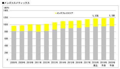 メンズスキンケア市場グラフ